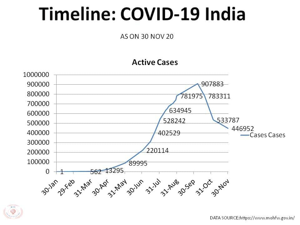 COVID TIMELINE OF INDIA AS ON 30 NOV