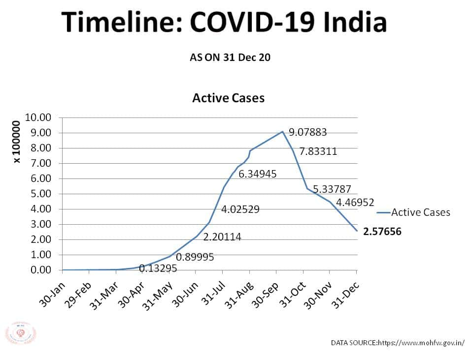 COVID TIMELINE OF INDIA AS ON 31 Dec